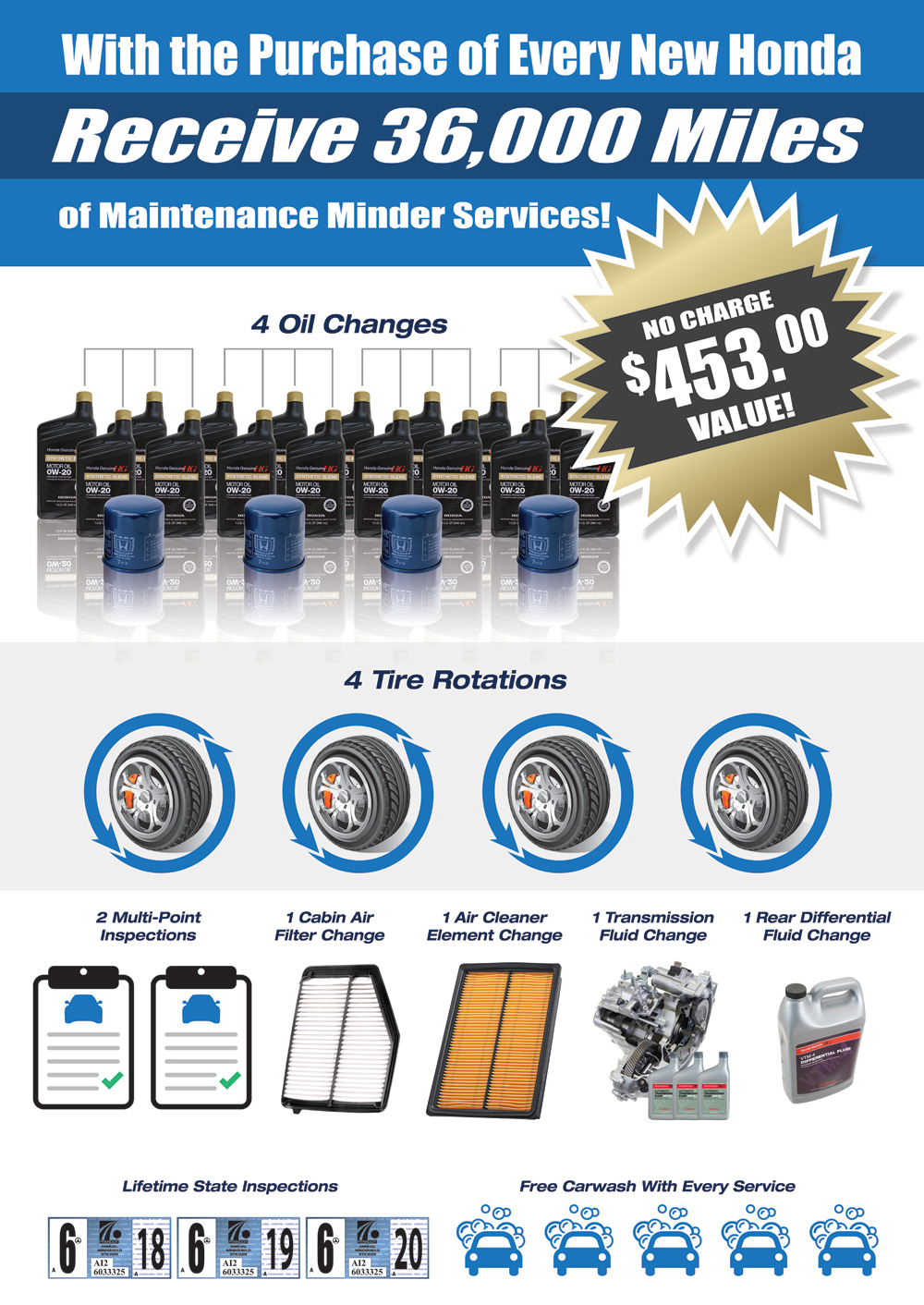 36,000 Miles of Maintenance Minder Services with Every New Honda!