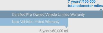Certified Powertrain Coverage