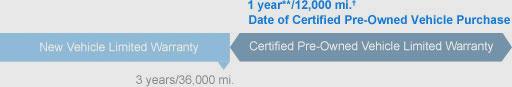 Certified Non-Powertrain Coverage